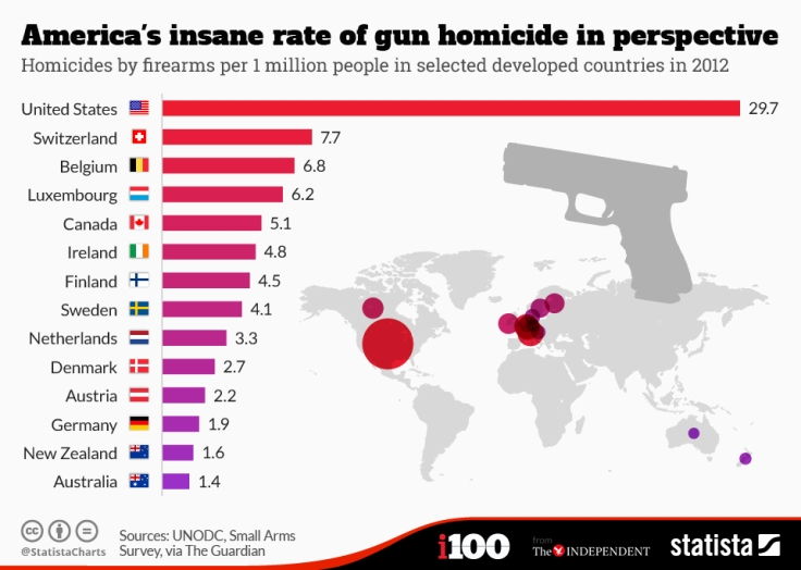chartoftheday_3672_americas_insane_rate_of_gun_homicide_in_perspective_n