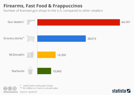 firearms and frappucinos